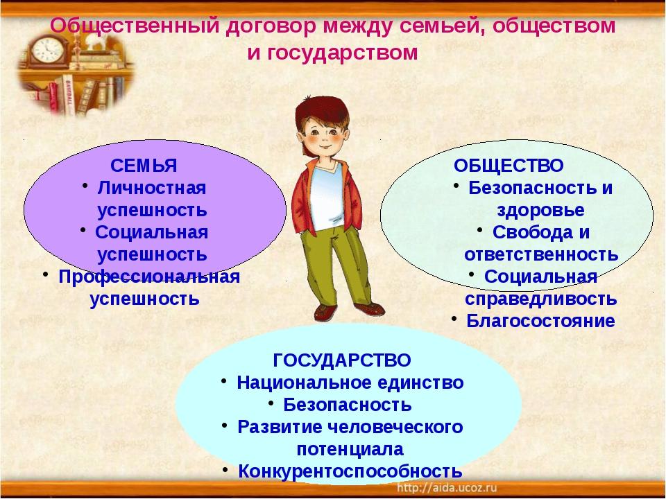 Общественный договор между семьей, обществом и государством СЕМЬЯ Личностная...