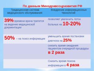 По данным Минздравсоцразвития РФ Традиционная система медицинского обслуживан