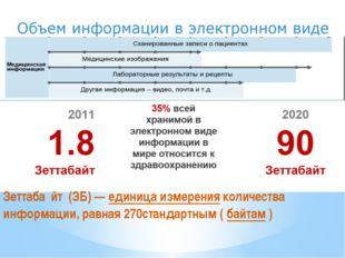 Зеттаба́йт (ЗБ)—единица измеренияколичества информации, равная 270станда