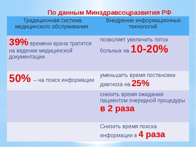 По данным Минздравсоцразвития РФ Традиционная система медицинского обслуживан...