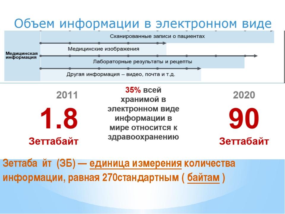 Зеттаба́йт (ЗБ)—единица измеренияколичества информации, равная 270станда...