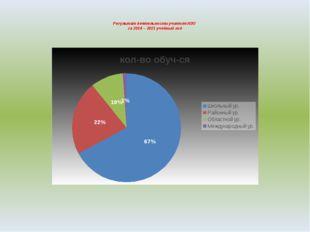 Результат деятельности учителя ИЗО за 2014 – 2015 учебный год