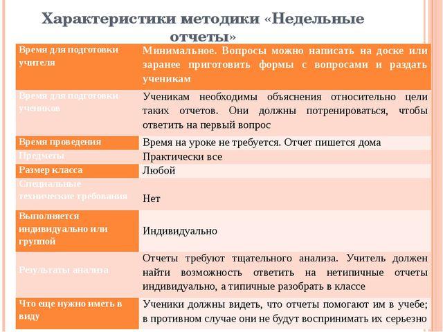 Характеристики методики «Недельные отчеты» Время для подготовки учителя Миним...