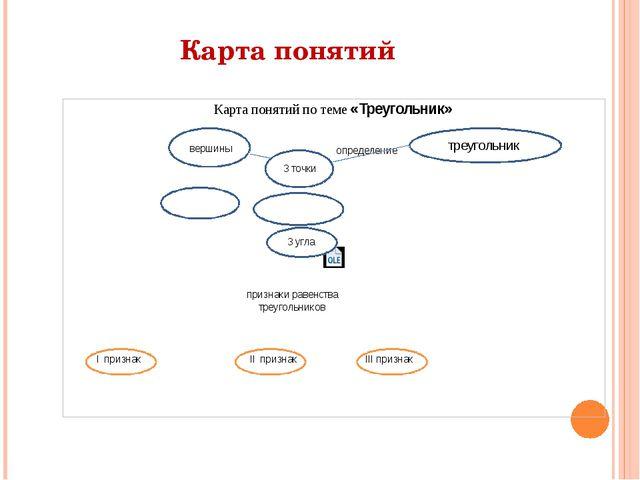 Карта понятий