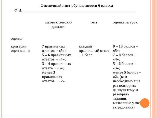 Оценочный лист обучающегося 6 класса Ф.И.____________________________...