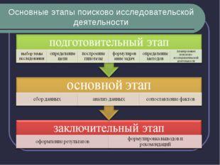 Основные этапы поисково исследовательской деятельности