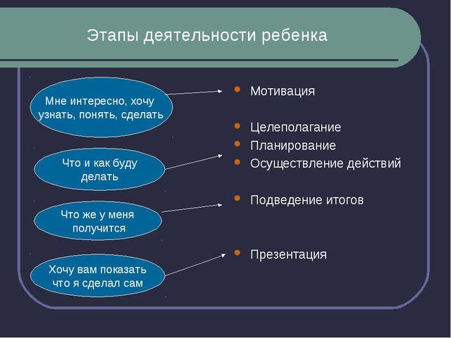 Этапы деятельности ребенка Мотивация Целеполагание Планирование Осуществление...