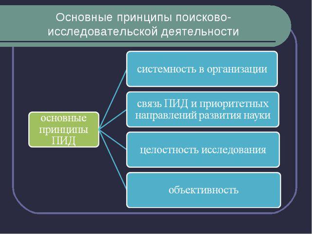 Основные принципы поисково-исследовательской деятельности