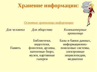 Хранение информации: Основные хранилища информации Для человекаДля общества