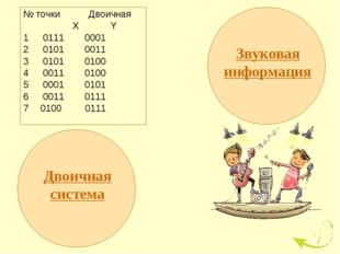 № точки Двоичная  X Y 0111 0001 0101 0011 0101 0100 0011 0100 0001 0101 001