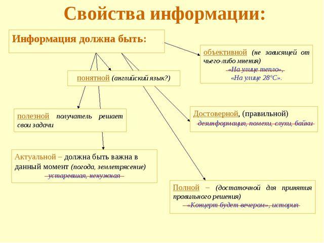 Свойства информации: Информация должна быть: объективной (не зависящей от чье...