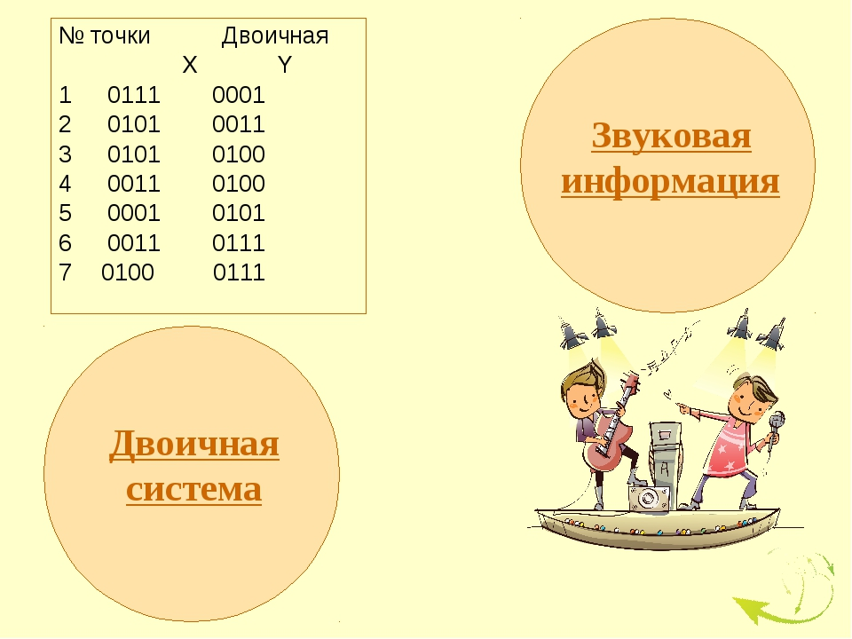 № точки Двоичная  X Y 0111 0001 0101 0011 0101 0100 0011 0100 0001 0101 001...
