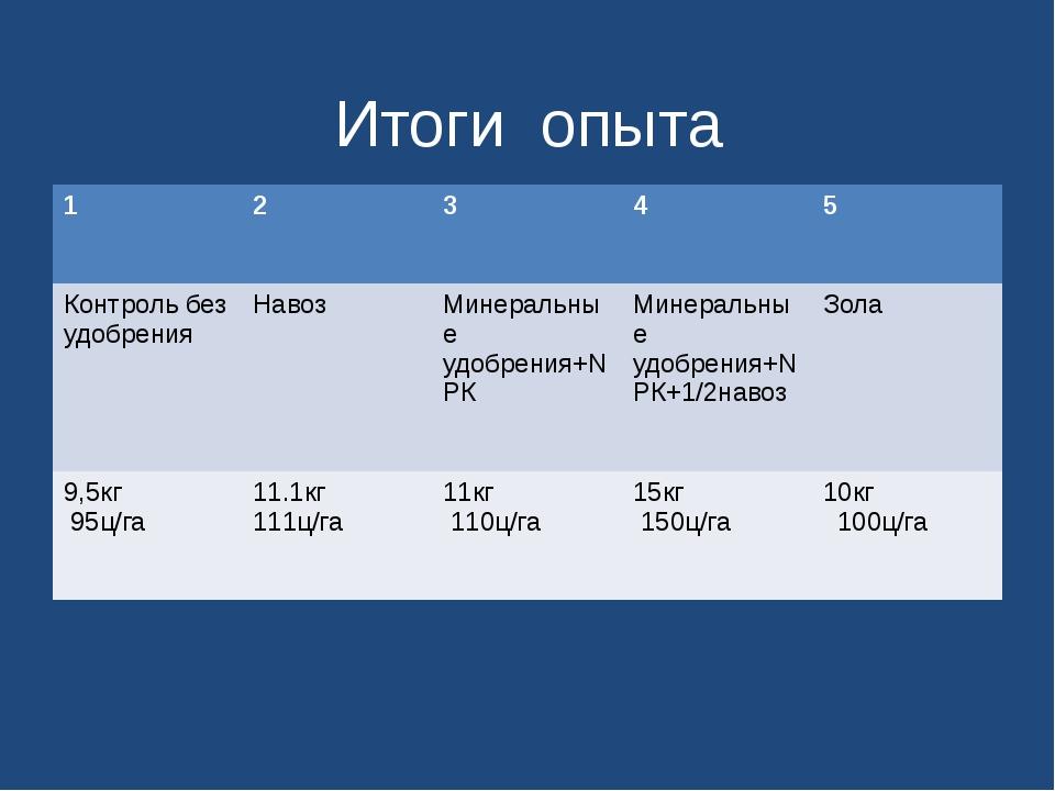 Итоги опыта 1 2 3 4 5 Контроль без удобрения Навоз Минеральныеудобрения+NРК М...