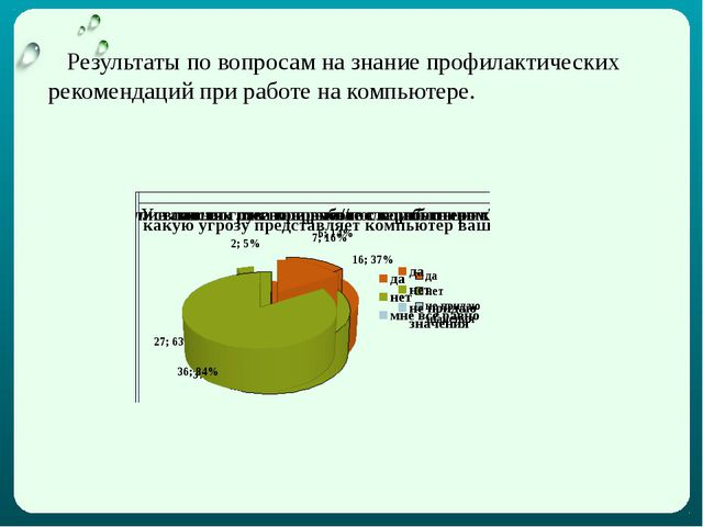 Результаты по вопросам на знание профилактических рекомендаций при работе на...
