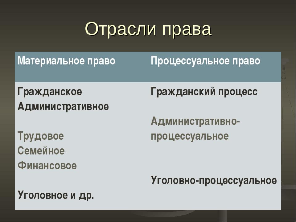 Отрасли права Материальное правоПроцессуальное право Гражданское Администрат...