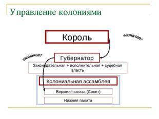 Органы местного самоуправления Управление колониями Губернатор Колониальная а