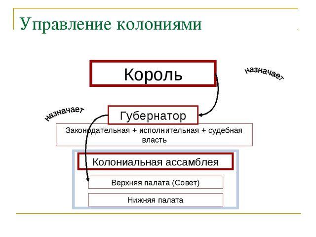 Органы местного самоуправления Управление колониями Губернатор Колониальная а...