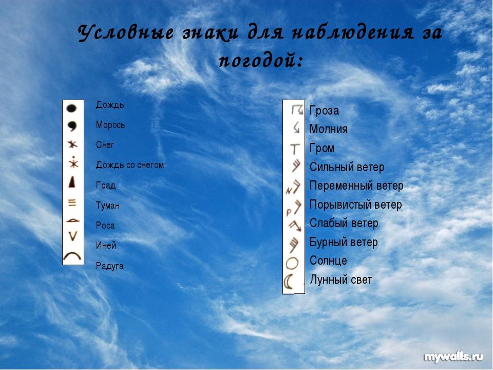 Условные знаки для наблюдения за погодой: Дождь Морось Снег Дождь со снегом Г...