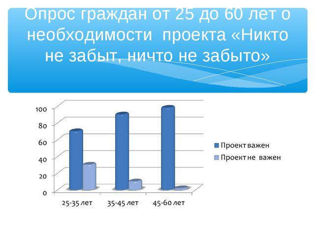 Опрос граждан от 25 до 60 лет о необходимости проекта «Никто не забыт, ничто...