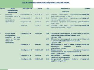 Результативность методической работы учителей химии № п/пВиды методических
