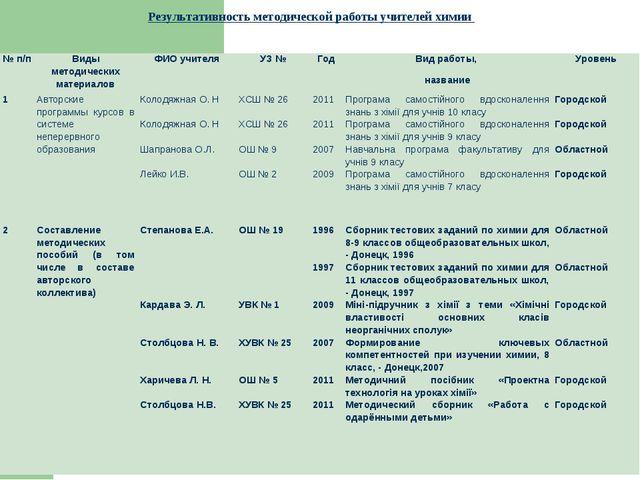 Результативность методической работы учителей химии № п/пВиды методических...