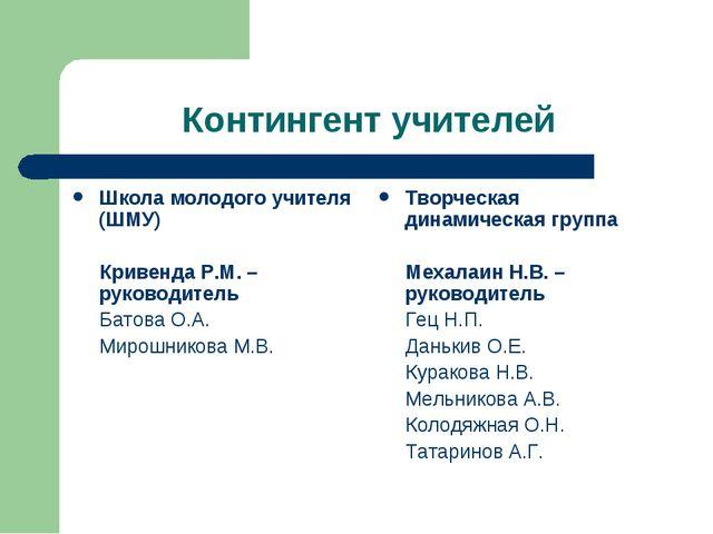 Контингент учителей Школа молодого учителя (ШМУ) Кривенда Р.М. – руководитель...