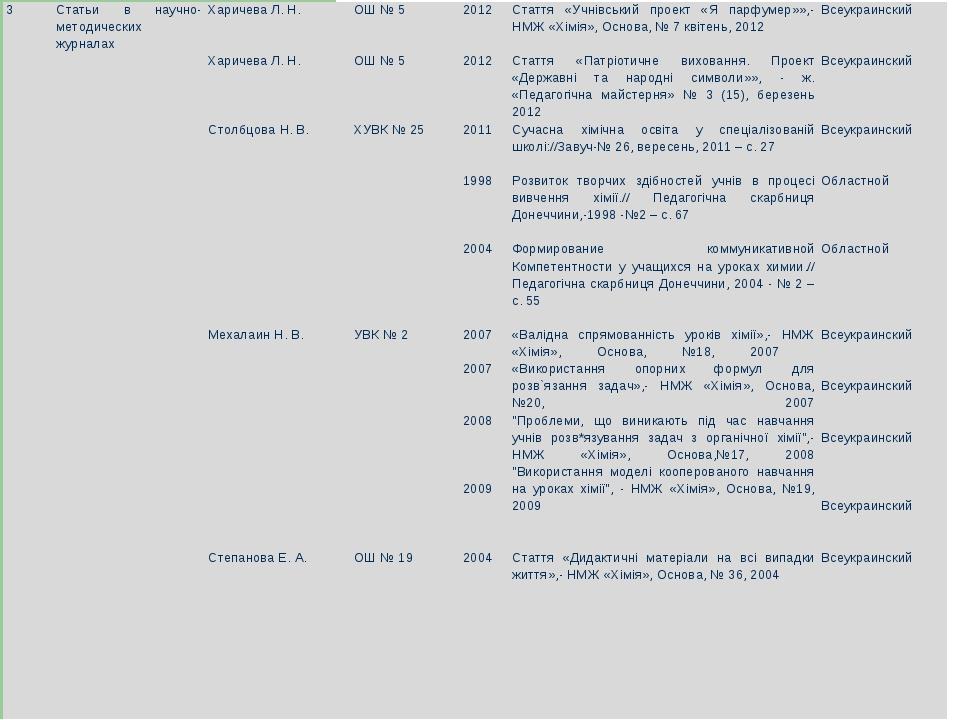 3Статьи в научно-методических журналахХаричева Л. Н.   Харичева Л. Н.  ...