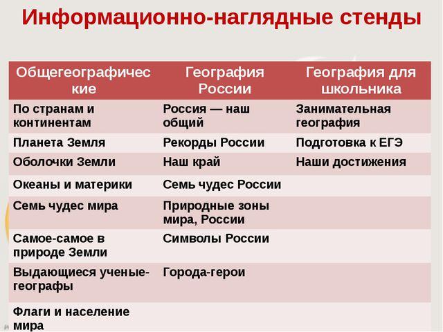 Информационно-наглядные стенды Общегеографические География России География...