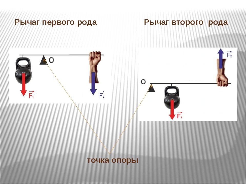 Рычаг первого рода Рычаг второго рода точка опоры