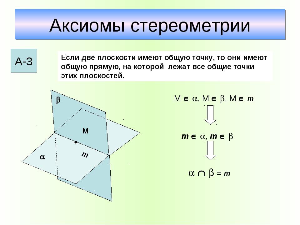 Аксиомы стереометрии А-3 Если две плоскости имеют общую точку, то они имеют о...