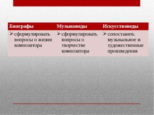 Биографы Музыковеды Искусствоведы сформулировать вопросы о жизни композитора