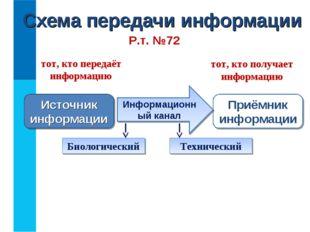 Схема передачи информации Источник информации Приёмник информации Информацион
