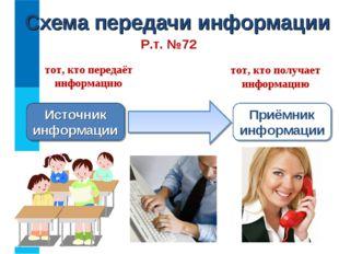 Схема передачи информации Источник информации Приёмник информации тот, кто пе