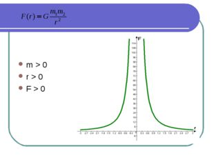 m > 0 r > 0 F > 0
