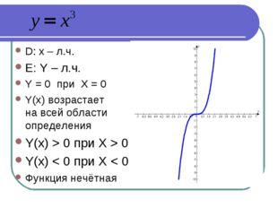 D: x – л.ч. Е: Y – л.ч. Y = 0 при Х = 0 Y(x) возрастает на всей области опре