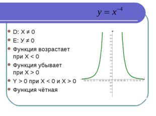 D: X ≠ 0 Е: У ≠ 0 Функция возрастает при X < 0 Функция убывает при X > 0 Y >