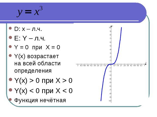 D: x – л.ч. Е: Y – л.ч. Y = 0 при Х = 0 Y(x) возрастает на всей области опре...