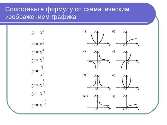 Сопоставьте формулу со схематическим изображением графика