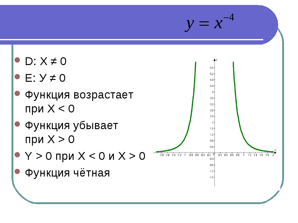 D: X ≠ 0 Е: У ≠ 0 Функция возрастает при X < 0 Функция убывает при X > 0 Y >...