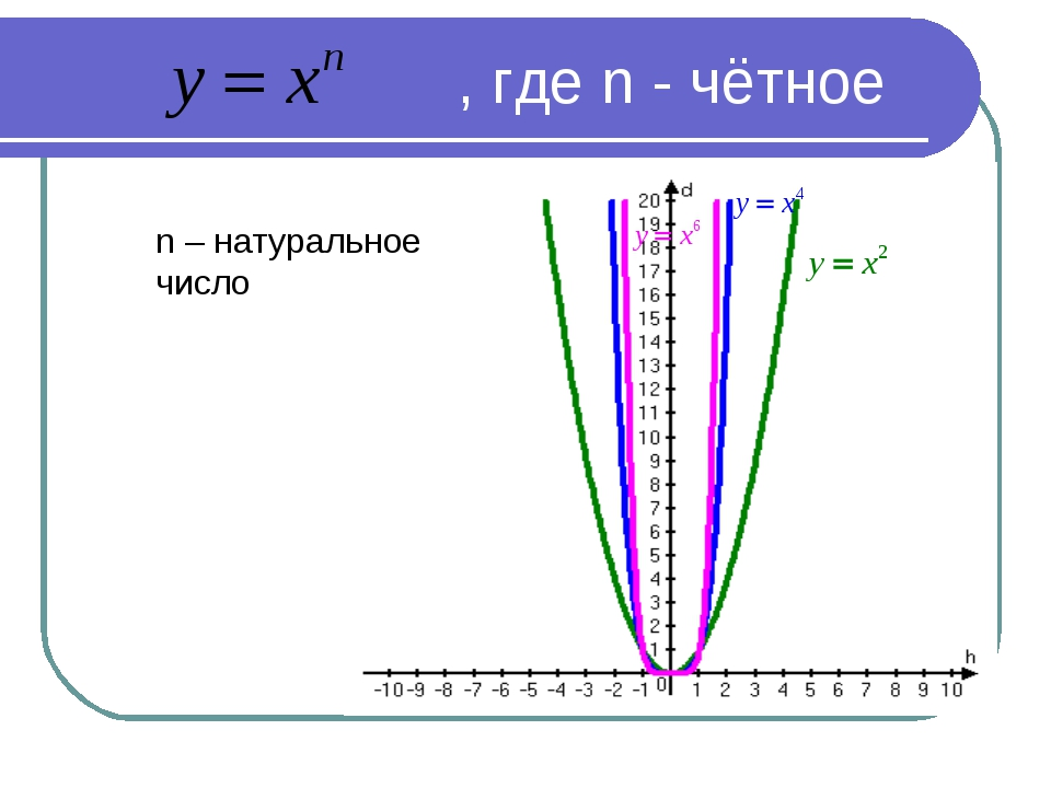 , где n - чётное n – натуральное число