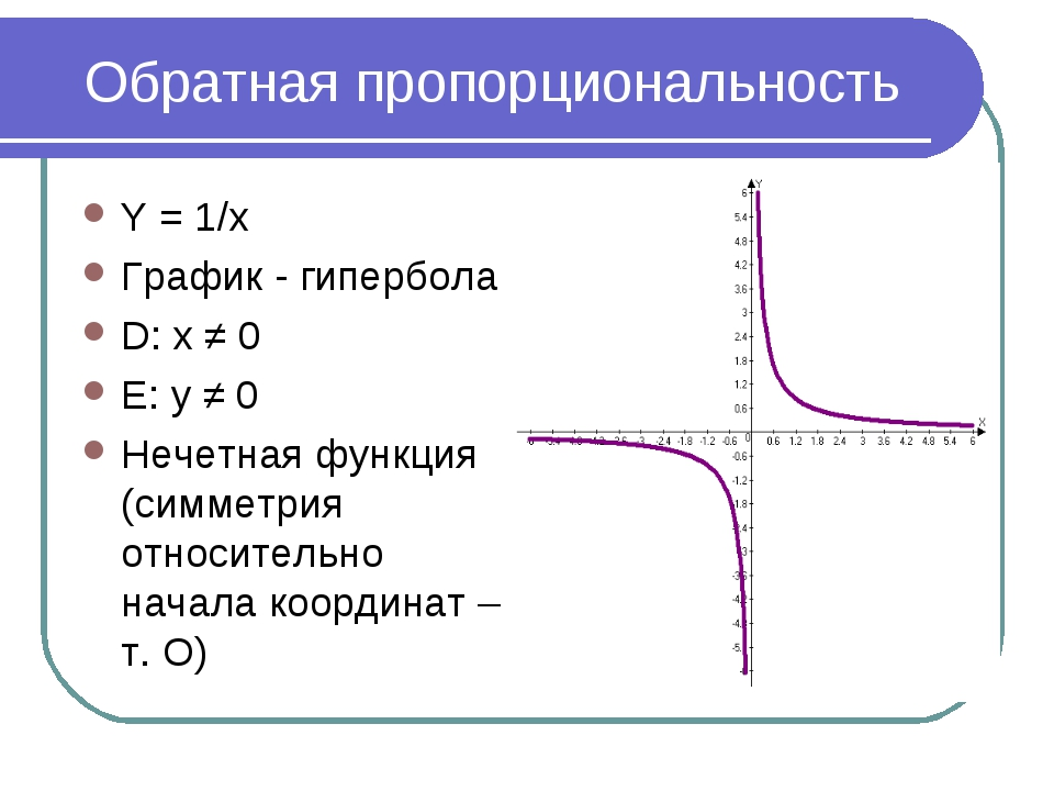 Обратная пропорциональность Y = 1/x График - гипербола D: x ≠ 0 E: y ≠ 0 Неч...