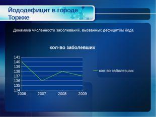 Йододефицит в городе Торжке Динамика численности заболеваний, вызванных дефиц