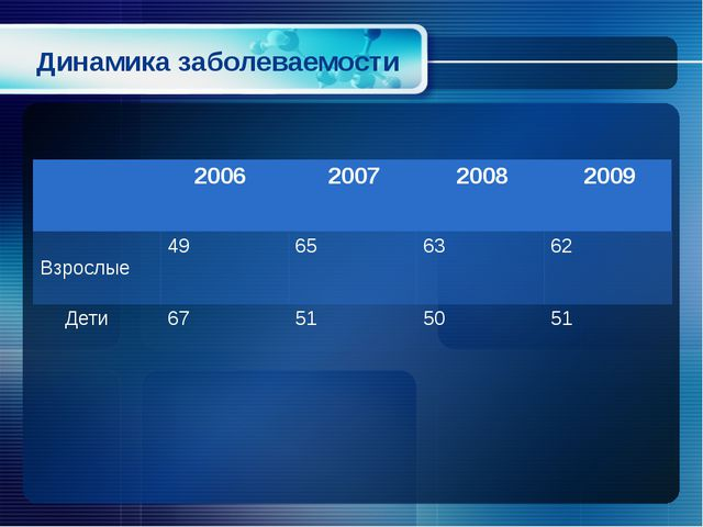 Динамика заболеваемости 2006 2007 2008 2009 Взрослые 49 65 63 62 Дети 67 51 5...