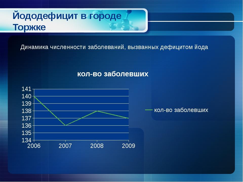 Йододефицит в городе Торжке Динамика численности заболеваний, вызванных дефиц...