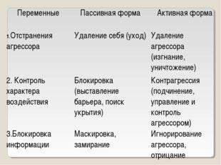 ПеременныеПассивная формаАктивная форма 1.Отстранения агрессораУдаление се