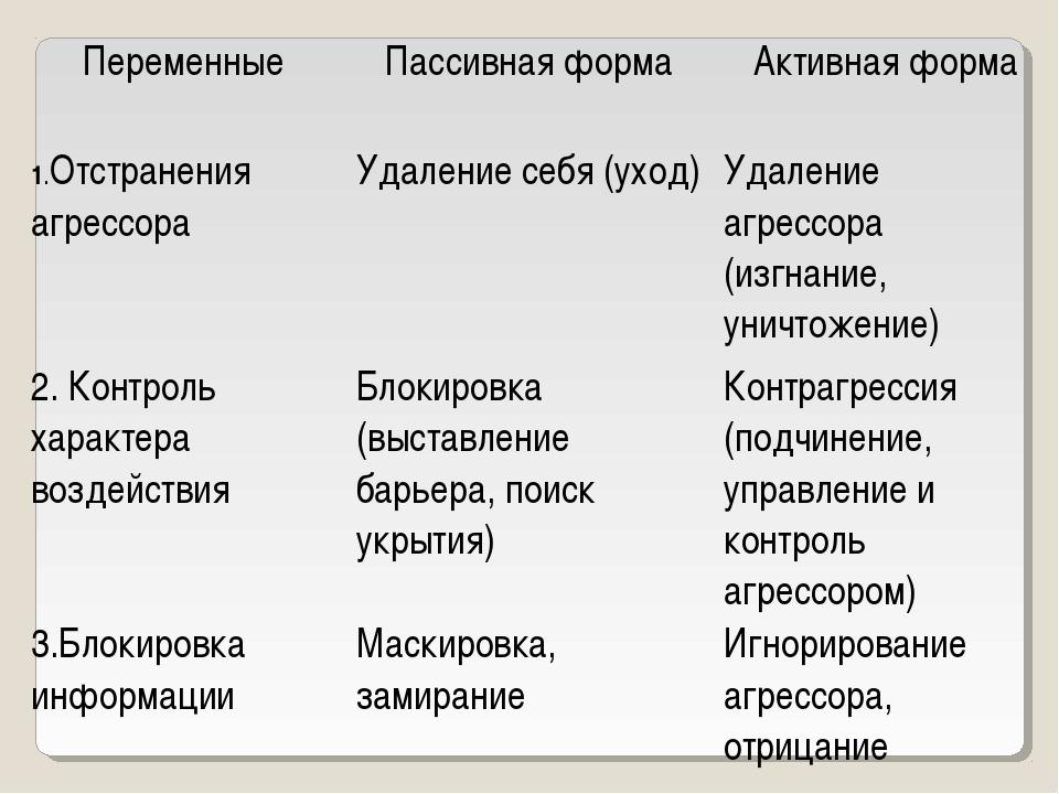 ПеременныеПассивная формаАктивная форма 1.Отстранения агрессораУдаление се...