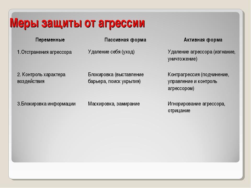Меры защиты от агрессии ПеременныеПассивная формаАктивная форма 1.Отстранен...