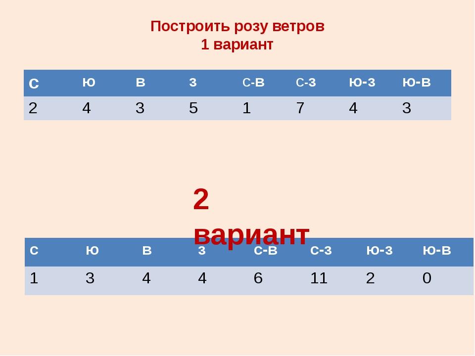 Построить розу ветров 1 вариант 2 вариант с ю в з С-в С-з ю-з ю-в 2 4 3 5 1 7...