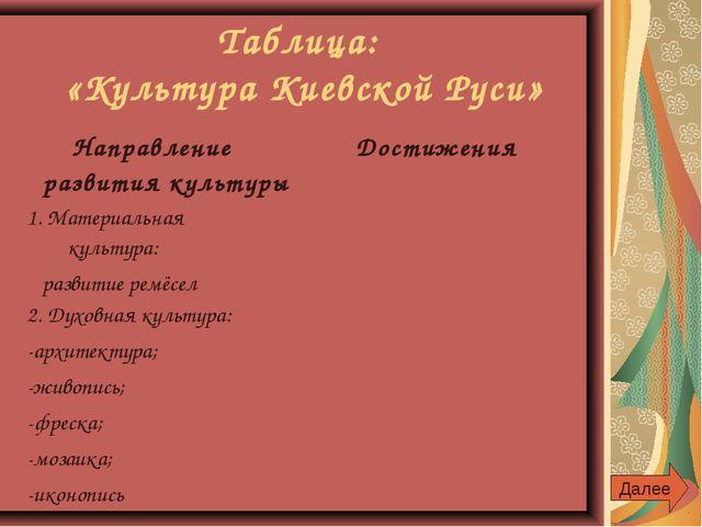Таблица: «Культура Киевской Руси» Далее Направление развития культуры Достиж...
