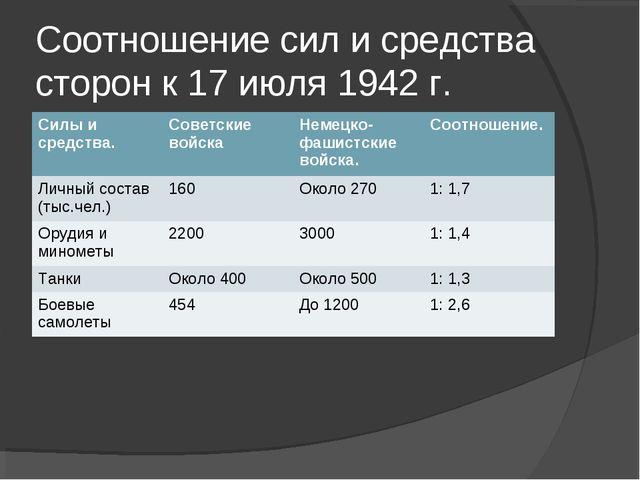 Соотношение сил и средства сторон к 17 июля 1942 г. Силы и средства.Советски...